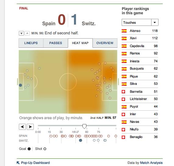 4World Cup Live- Spain vs. Switzerland - Goal Blog - NYTimes.com